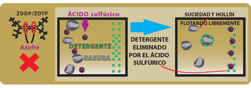 Sustina, Detergente eliminado por el ácido sulfúrico
